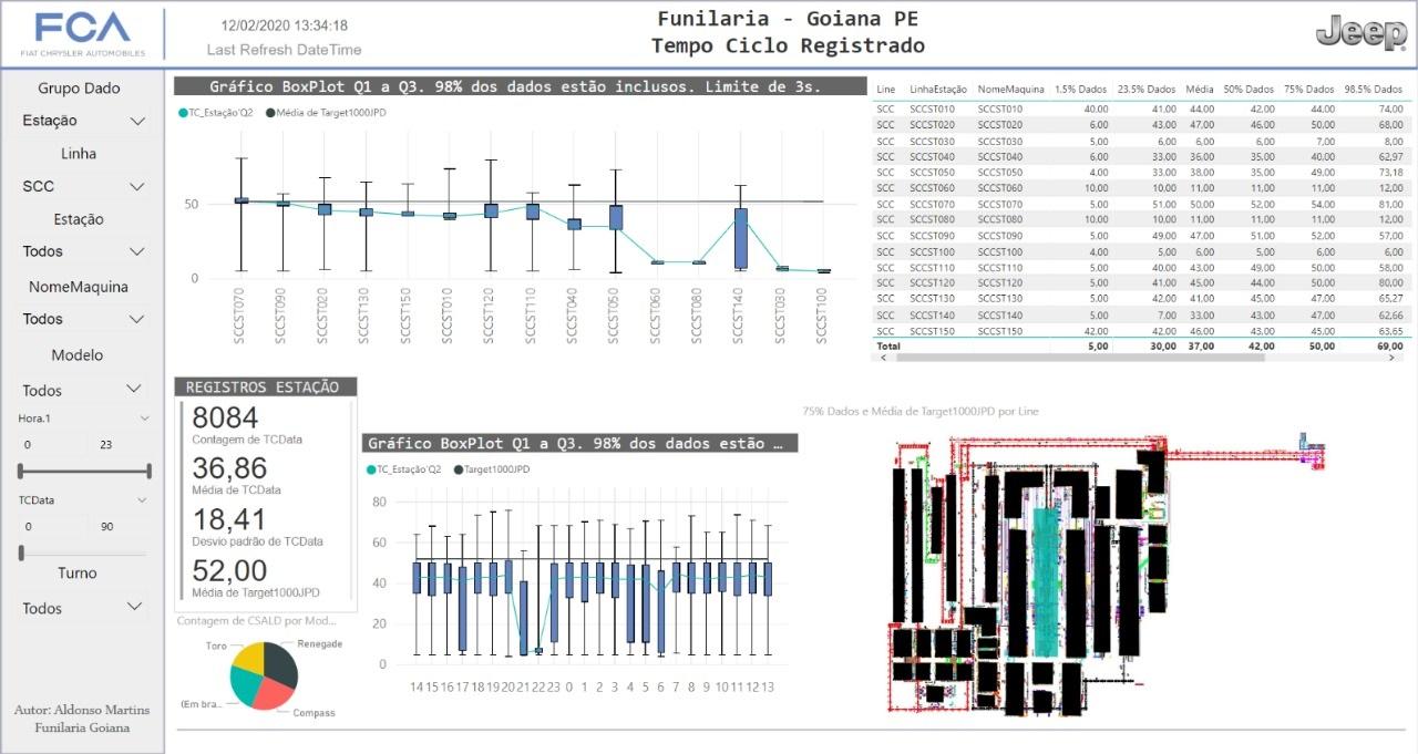 Tela do eMille mostrando as informação de uma das estações da linha de montagem da Funilaria