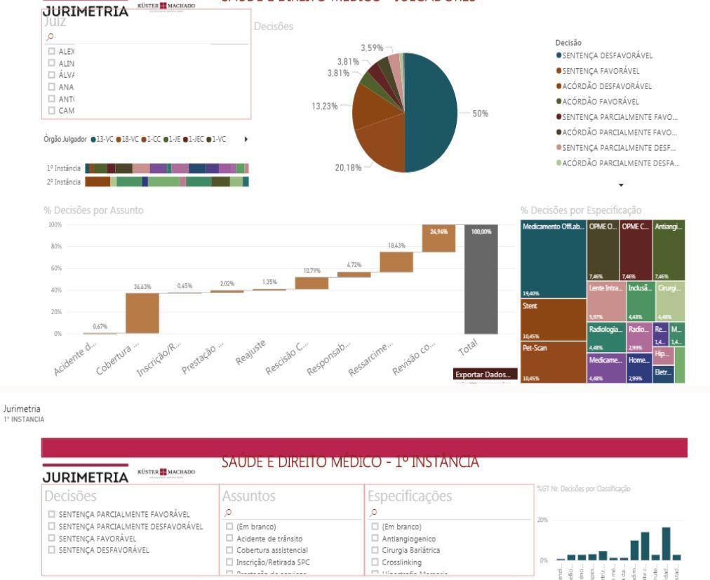 Uma das telas de dados consolidados no processo de Jurimetria do Küster Machado (Divulgação)