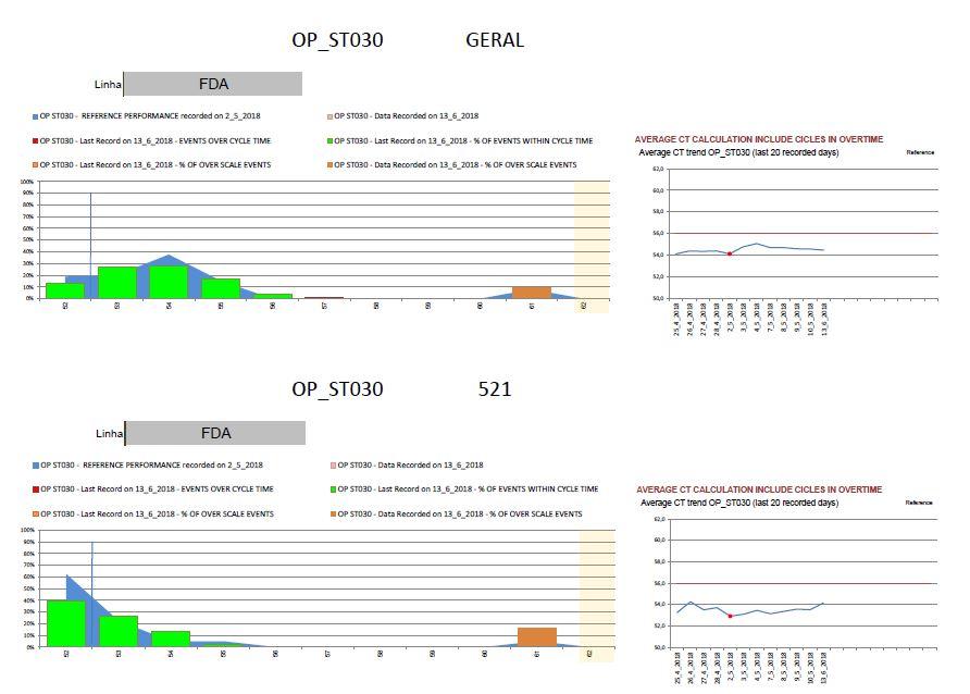 Exemplo dos gráficos do PDF com variações do tempo ciclo nas estações das linhas de montagem da funilaria
